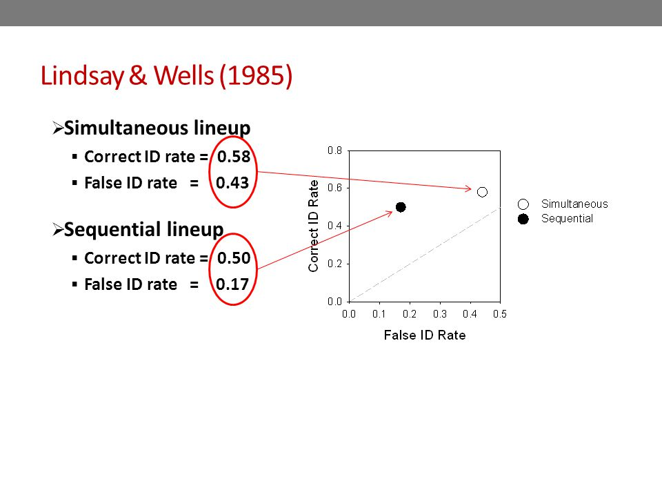 Lindsay & Wells (1985)  Simultaneous lineup  Correct ID rate = 0.58  False ID rate = 0.43  Sequential lineup  Correct ID rate = 0.50  False ID rate = 0.17