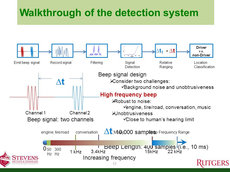 Walkthrough of the detection system 12 Recorded signal Signal distortion:  Heavy multipath in-car  Background noise  Reduced microphone sensitivity Emit beep signalRecord signal Filtering Signal Detection Relative Ranging ∆t 1 - ∆t Location Classification Driver v.s.