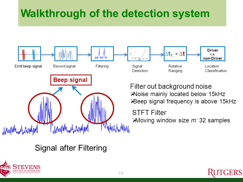 Walkthrough of the detection system 14 Signal Detection Threshold t d:  Based on noise: μ + 3  σ  99.7% confidence level of noise Robust window W :  Reduce false detection  40 samples Emit beep signal Record signalFiltering Signal Detection Relative Ranging ∆t 1 - ∆t Location Classification Driver v.s.
