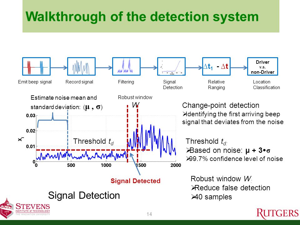 Walkthrough of the detection system 15 ∆t: Predefined fixed time interval between two beep sounds ∆t 1: Calculated time difference of arrival based on signal detection ∆t 1 - ∆t: Relative ranging -> cell phone to two speakers Time difference ∆t 1 :  Measured by sample counting Emit beep signal Record signalFiltering Signal Detection Relative Ranging ∆t 1 - ∆t Location Classification Driver v.s.