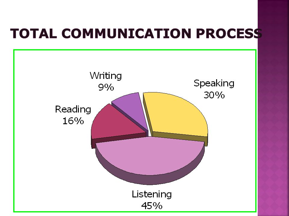 Types of Communication Downward Communication :Highly Directive, from Senior to subordinates, to assign duties, give instructions, to inform, to offer feed back, approval, to highlight problems etc.