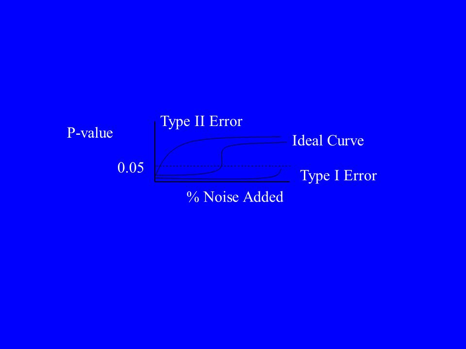 Summary of Error Analyses Best algorithm depends on co-occurrence index Maintaining row totals (= species occurrences) necessary to control Type I error Modified version of C&S (fixed,fixed) has low Type I, Type II errors for C-score