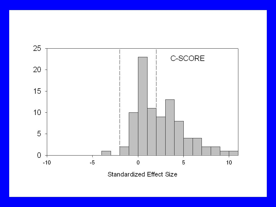 Statistical covariates of effect size Number of species in matrix Number of sites in matrix % fill of matrix