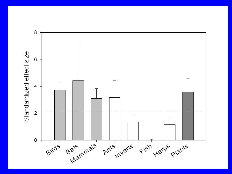 Ectoparasites of marine fishes Gotelli & Rohde 2002