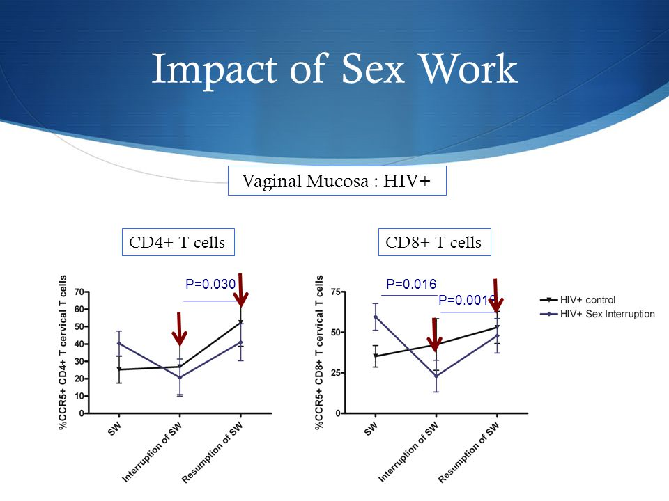 Impact of Sex Work CD4+ T cells CD8+ T cells Blood : HIV+ P=0.079 P=0.053 P=0.007 P=0.006 P=0.0035 Interruption in commercial sexual activity alter the level of immune activation (CCR5, CD95)