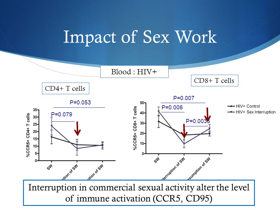 Regulation upon sex interruption Vaginal Mucosa : HESN vs New Neg P=0.036 CD8+ T cells P=0.0046 HESN Interruption in commercial sexual activity is differently regulated between HESN and New Neg New Neg