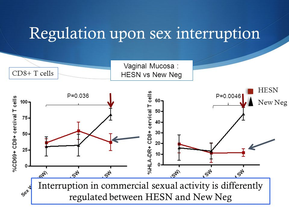 Regulation following resumption to sex work * Cervical CD69+ CD4+ T cells P=0.008 7 HESN New Neg HIV More targets in the vaginal tract of new negatives following resumption of sex work…