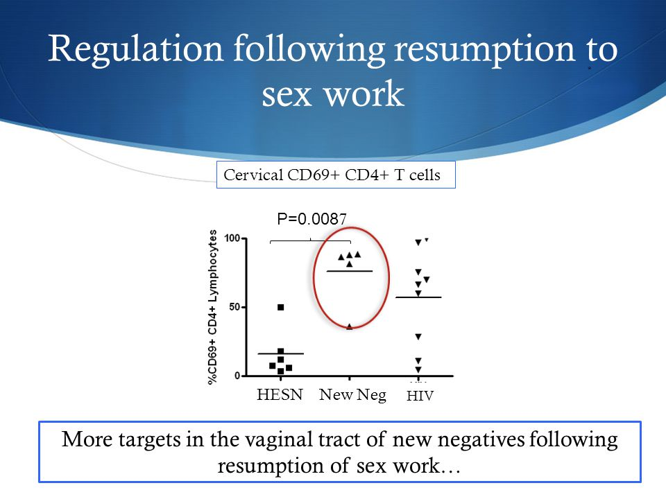 Summary  Interruption in commercial sexual activity affects the levels of immune activation, especially within the HIV-positive CSWs.