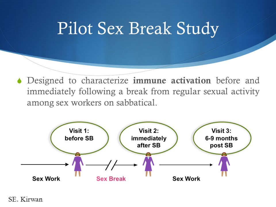 Impact of Sex Work Controls Continued active sex work Interruption in sex work 7 weeks (mean, 3-16) 1.Determine the impact of sex work on the level of immune systemic and mucosal activation