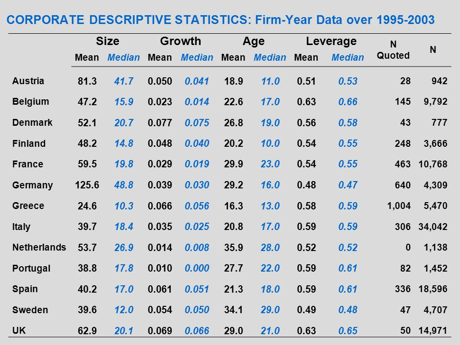 FINANCIAL DEVELOPMENT: The EU-15 over 1990-1994 Private Bank Credit Market Capitalization Total Capitalization Market Value Traded Accounting Standards Control Premium Mean 0.820.301.350.1363.60.12 Median 0.850.231.450.0962.00.07 S.D.