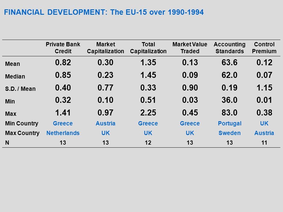 FINANCIAL DEVELOPMENT AND CORPORATE GROWTH: Basic Estimates Private Bank Credit Market Capitalization Total Capitalization Market Value Traded Accounting Standards Control Premium Financial Development 0.028***0.032***0.020***0.067***0.121***0.020*** (0.009)(0.004) (0.007)(0.025)(0.005) Age-0.050*** -0.051*** -0.050***-0.049*** (0.007) (0.008)(0.007) Size-0.117*** -0.119***-0.121***-0.113***-0.119*** (0.024)(0.025) (0.023)(0.026)(0.027) Leverage0.065***0.059***0.060***0.061***0.064***0.068*** (0.012)(0.014) (0.013)(0.012)(0.013) Tangibility0.020***0.019***0.018**0.019***0.020***0.020** (0.006) (0.007)(0.006) (0.008) Collateralization-0.032*-0.030*-0.03-0.028-0.031*-0.033* (0.016)(0.017) (0.016)(0.018) Quoted0.016*** 0.014***0.016***0.013* (0.004) (0.006) Private Limited Company 0.012***0.011***0.013***0.009***0.010***0.013*** (0.003) (0.002) (0.004) Real GDP-4.777***-4.665***-5.752***-4.619***-5.184***-4.285*** (0.603)(0.930)(0.761)(0.864)(0.465)(1.150) N109,500 108,741109,500109,49894,497 R2R2 0.15