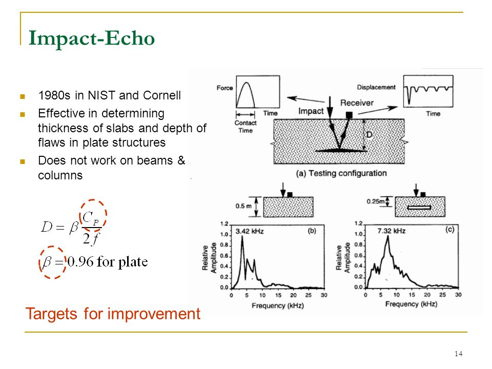 15 Solutions: dispersion curve Symmetric modes Anti-symmetric modes Lamb Wave Basis for Impact-Echo S 1 -Cg=0 S 1 -k=0 A 1 -k=0 Guided waves in free plates Resonance conditions represented at zero wave number or zero group velocity locations Impact-echo?