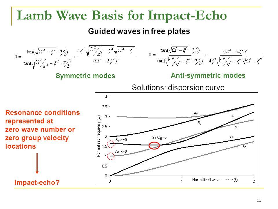 16 Verification FEM (ABAQUS) model verified by experiment Analytical (Lamb) model verified by FEM Impact-echo frequency Impact echo frequency is S1 ZGV  = 0.96