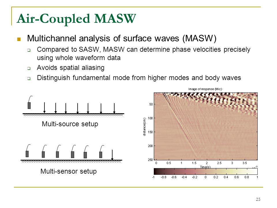 26 Air-Coupled MASW MASW 2D spectrum image Test performed on a concrete slab with thickness 200mm, CR=2300m/s Nils Ryden provided the MASW analysis program