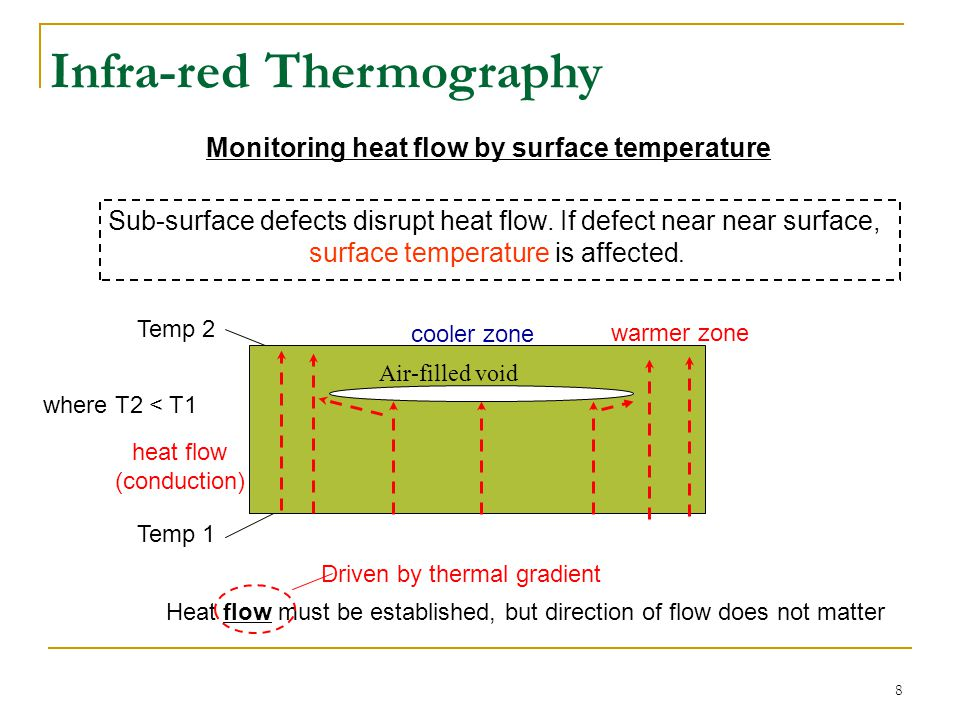 9 23.2°C 25.5°C 23.2°C 25.5°C concrete bonded FRP sheet disbonds Thermograph (disbonds are hot spots) Thermography Results: FRP Bond