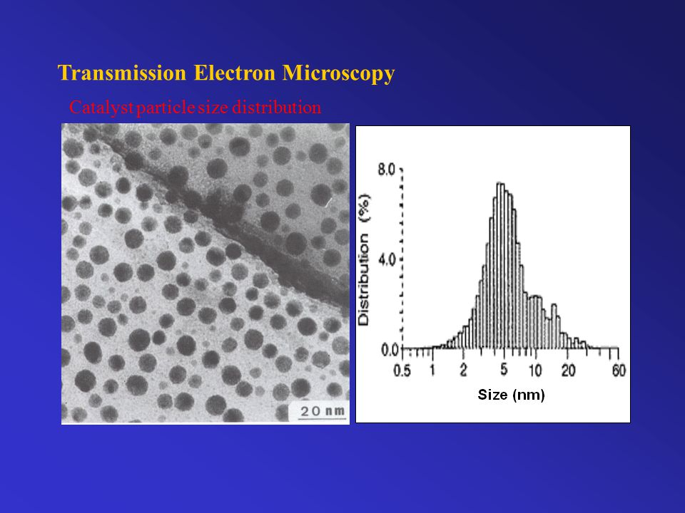 Transmission Electron Microscopy Catalyst particle shape and morphology