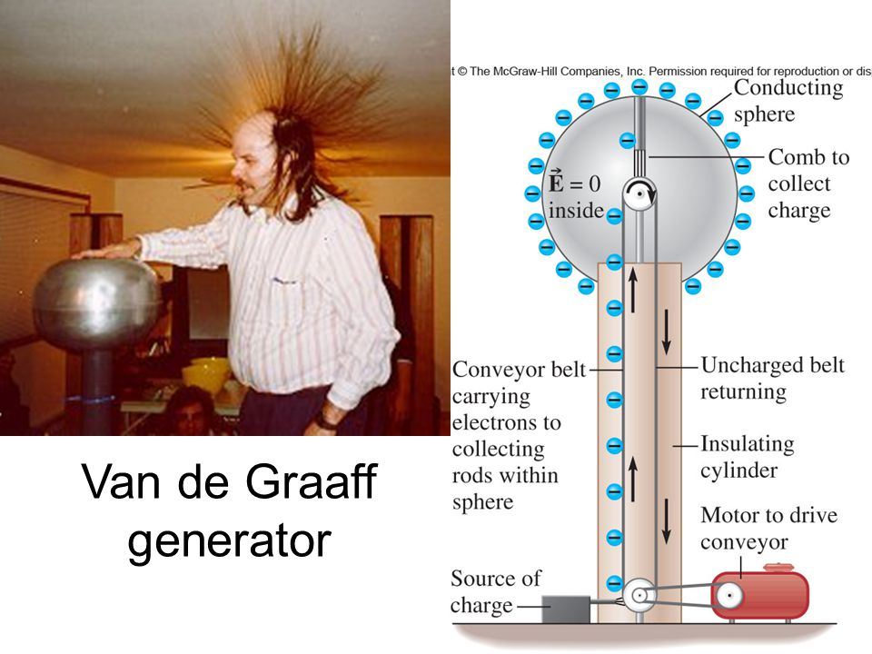 23 §17.4 Moving Charges When only electric forces act on a charge, its total mechanical energy, E, will be conserved: