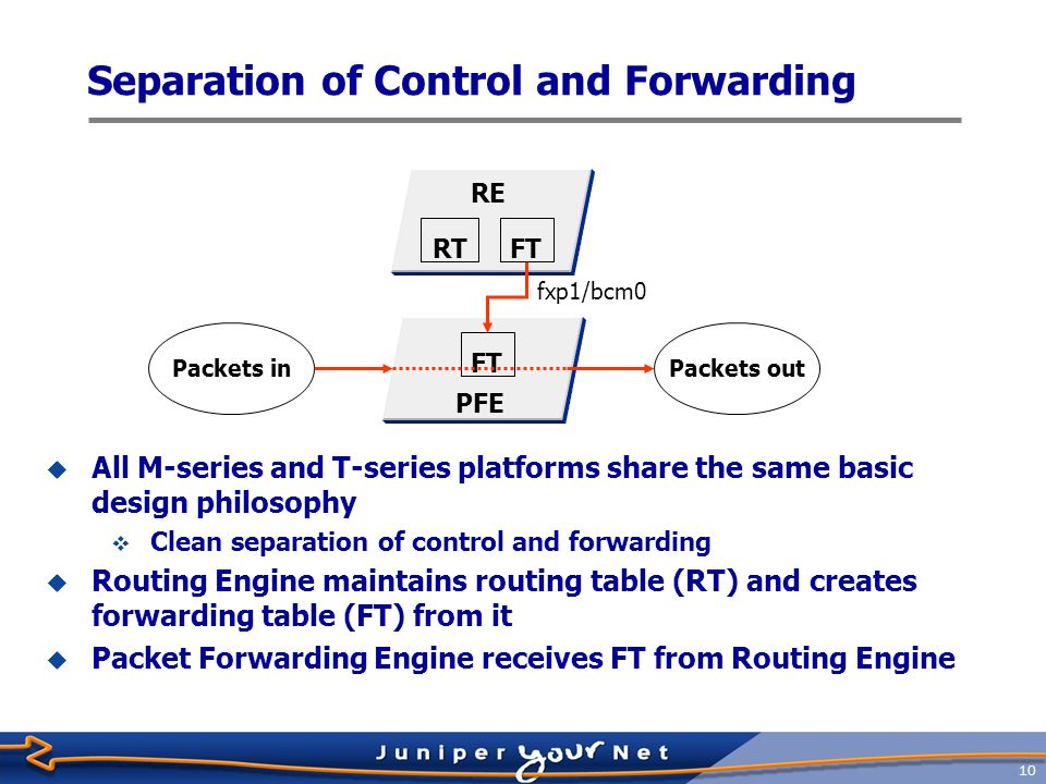 11 Routing Engine Overview  JUNOS software resides in flash memory  Backup copy available on hard drive  Provides forwarding table to the Packet Forwarding Engine  Not directly involved with packet forwarding  Runs various routing protocols  Implements CLI  Operations  Administration  Maintenance  Provisioning  Manages Packet Forwarding Engine