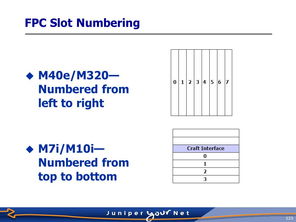 124 PIC Slot Numbers 0 1 3 2  M40e/M320—Numbered from top to bottom  M7i/M10i—Numbered from right to left 0132