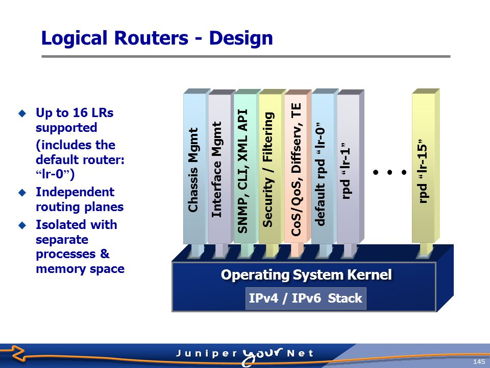 146 Logical Router - Concept
