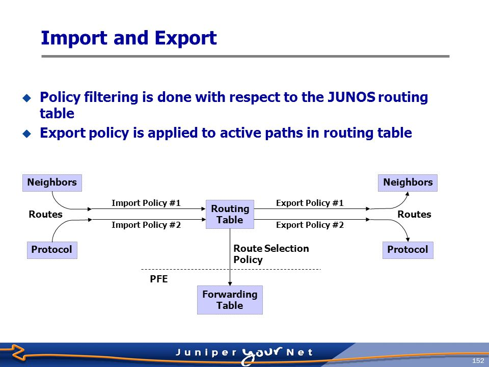 153 Import and Export  Policy filtering is done with respect to the JUNOS routing table  Export policy is applied to active paths in routing table Neighbors Protocol Routing Table Forwarding Table Neighbors Protocol Import Policy #1 Routes PFE Route Selection Policy Import Policy #2 Export Policy #1 Export Policy #2