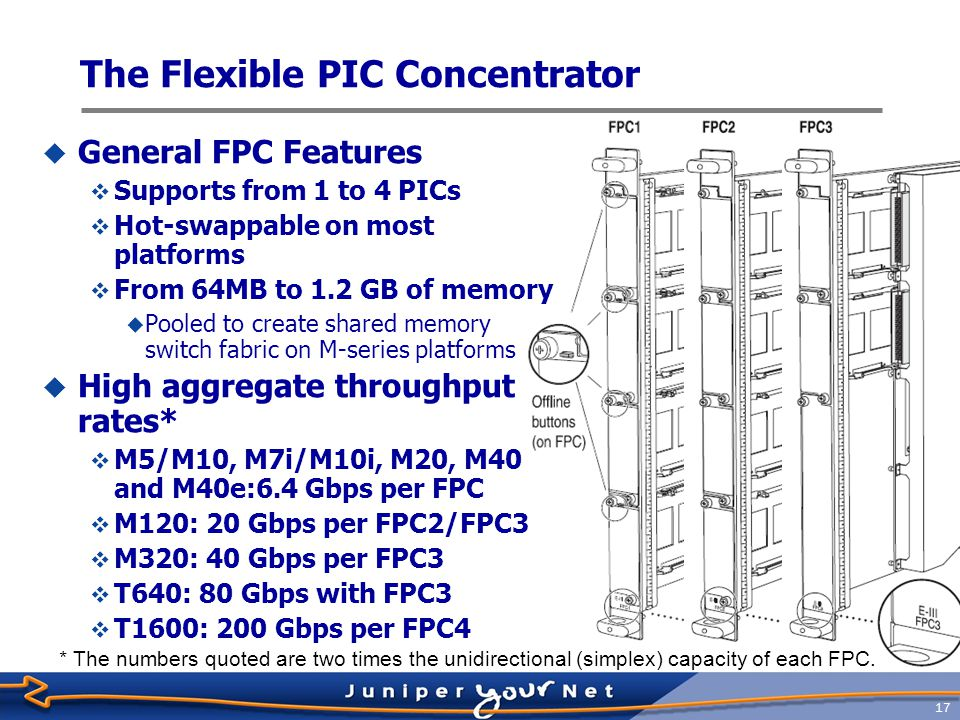 18 General Handling  FPCs are heavy and can be damaged with improper handling  Fully loaded FPC3 weighs up to 32lbs/11.3kg  Be prepared for the weight of the FPC when removing from the midplane  Always handle appropriately