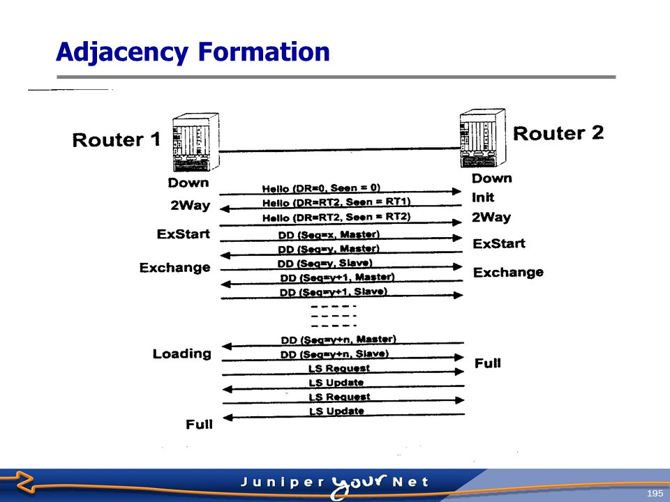 196 Adjacency Optimization: The DR  By default, OSPF will attempt to form an adjacency with all neighbors discovered on all interfaces  On a broadcast media like Ethernet, this is sub ‑ optimal  Would require a full ‑ mesh of adjacencies