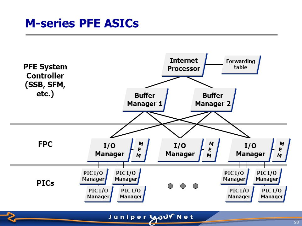 21 PIC FPC Routing Engine Switching Fabric T-series Architecture Overview  New, highly available architecture  Designed to cater to new types of carrier-class IP/MPLS deployments  Optimal architecture for new generation multi-chassis, multi- terabit platforms  Distributed packet processing  No single point of failure  Any-to-any non blocking switch fabric  Maintains packet priority and order across fabric 4+1 SIB redundancy 4+1 SIB redundancy FPC PFE