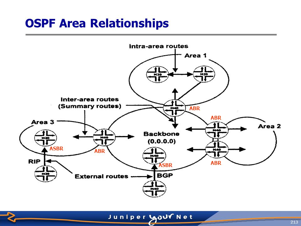 214 OSPF Area Types  Stub areas  Do not carry external routes  Virtual links cannot be configured across  Cannot contain ASBR  Totally stubby areas  Stub area that only receives the default route from the backbone  Not ‑ so ‑ stubby areas  Allows limited importing of external routes  Transit areas  Used to pass traffic from one adjacent area to the backbone, or to another area if the backbone is more than two hops away from an area