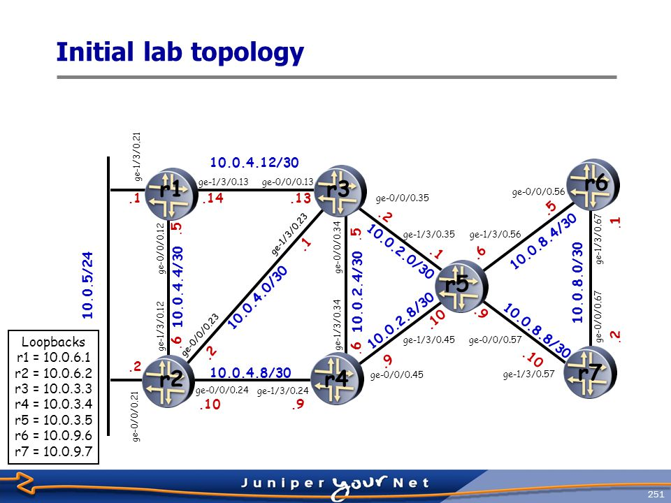252 Interface LAB Configuration Requirements RouterInterfaceLogical Unit/L2 Comment r1ge-0/0/01210.0.4.5/30 ge-1/3/02110.0.5.1/24 VRRP group1, VIP 10.0.5.200, master when link to r3 is up ge-1/3/01310.0.4.14/30 lo0110.0.6.1/32 r2ge-0/0/02410.0.4.10/30 ge-0/0/02310.0.4.2/30 ge-0/0/02110.0.5.2/24 VRRP backup for r1 ge-1/3/01210.0.4.6/30 lo0210.0.6.2/32 r3ge-0/0/01310.0.4.13/30 ge-1/3/02310.0.4.1/30 ge-0/0/03410.0.2.5/30 ge-0/0/03510.0.2.2/30 lo0310.0.3.3/32 RouterInterfaceLogical Unit/L2 Comment r4ge-1/3/02410.0.4.9/30 ge-1/3/03410.0.2.6/30 ge-0/0/04510.0.2.9/30 lo0410.0.3.4/32 r5ge-1/3/03510.0.2.1/30 ge-1/3/04510.0.2.10/30 ge-1/3/05610.0.8.6/30 ge-0/0/05710.0.8.9/30 lo0510.0.3.5/32 r6ge-0/0/05610.0.8.5/30 ge-1/3/06710.0.8.1/30 ge-0/0/068172.16.40.2/30 lo610.0.9.6/32 r7ge-1/3/05710.0.8.10/30 ge-0/0/06710.0.8.2/30 ge-0/0/078172.16.40.6/30 lo0710.0.9.7/32
