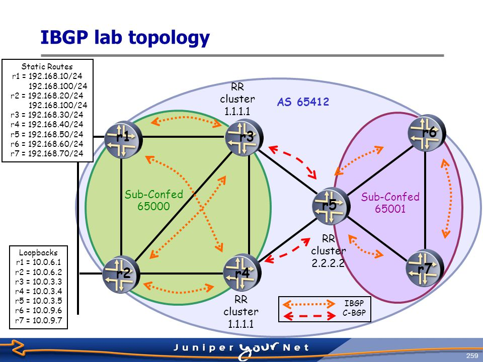 260 IBGP LAB Configuration Requirements, 1  Deploy two confederations using AS 65000 and 65001.