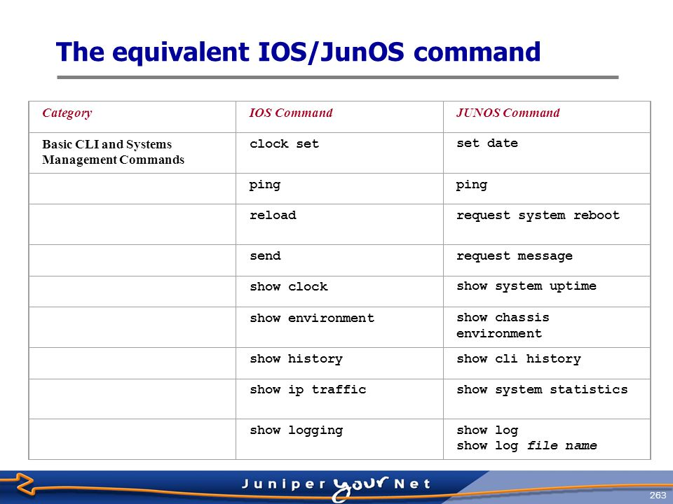 264 The equivalent IOS/JunOS command, Cont ' d Show processesshow system processes show running configshow configuration show tech-supportrequest support information show usersshow system users show version show chassis hardware terminal lengthset cli screen-length terminal widthset cli screen-width tracetraceroute Interface Commands clear countersclear interface statistics show interfaces show interfaces detail show interfaces extensive show ip interfaceshow interfaces show interfaces detail show interfaces extensive CategoryIOS CommandJUNOS Command