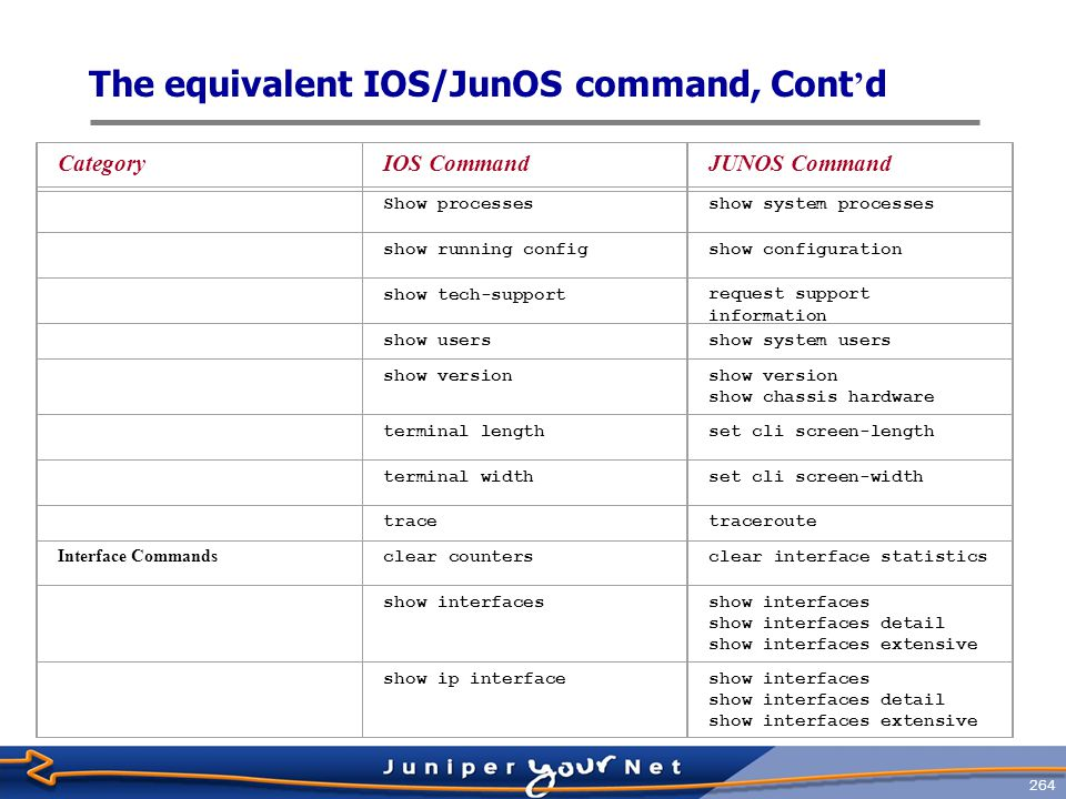 265 The equivalent IOS/JunOS command, Cont ' d CategoryIOS CommandJUNOS Command show ip interface briefshow interfaces terse Routing Protocol-Independent Commands clear arp-cacheclear arp show arp show ip routeshow route show ip route summaryshow route summary show route-mapshow policy show policy policy-name show tcp show system connections OSPF Commands show ip ospf databaseshow ospf database show ip ospf interfaceshow ospf interface show ip ospf neighborshow ospf neighbor