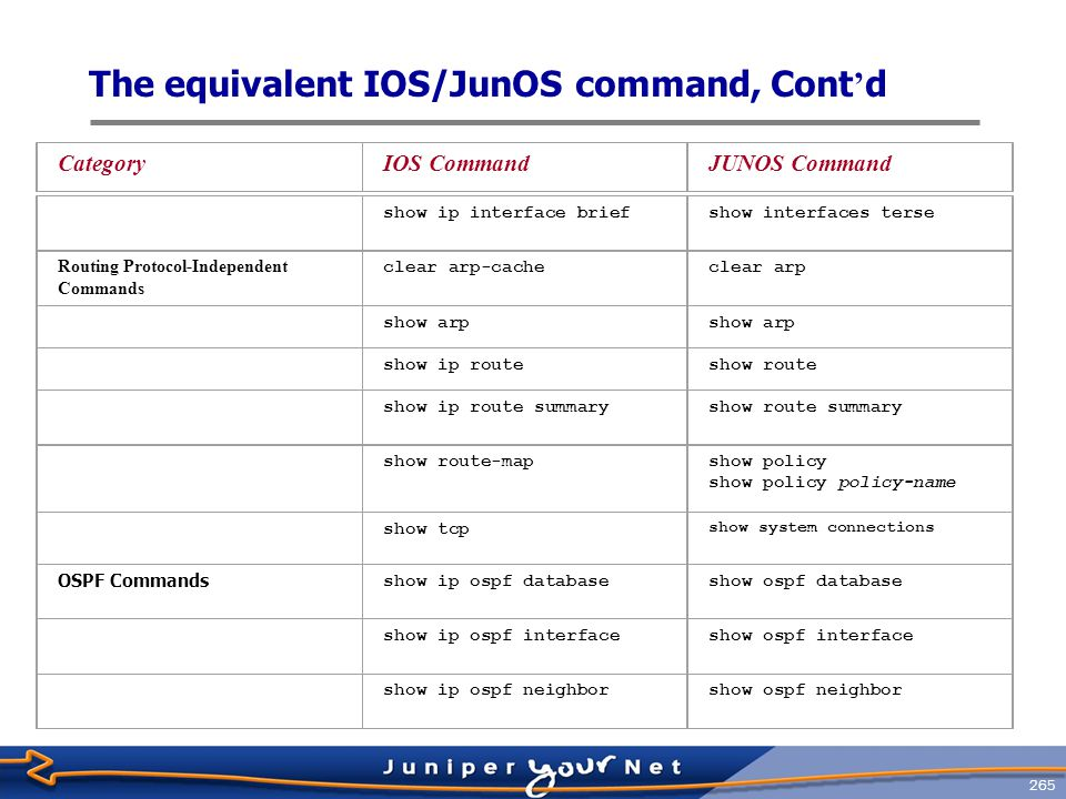 266 The equivalent IOS/JunOS command, Cont ' d IS-IS Commands clear clns neighborsclear isis adjacency clear isis *clear isis database show clns neighborshow isis adjacency show isis database show isis route show isis topology show isis routes Show isis spf-logShow isis spf log BGP Commands clear ip bgpclear bgp neighbor clear ip bgp dampeningclear bgp damping show ip bgpshow route protocol bgp show ip bgp communityshow route community CategoryIOS CommandJUNOS Command