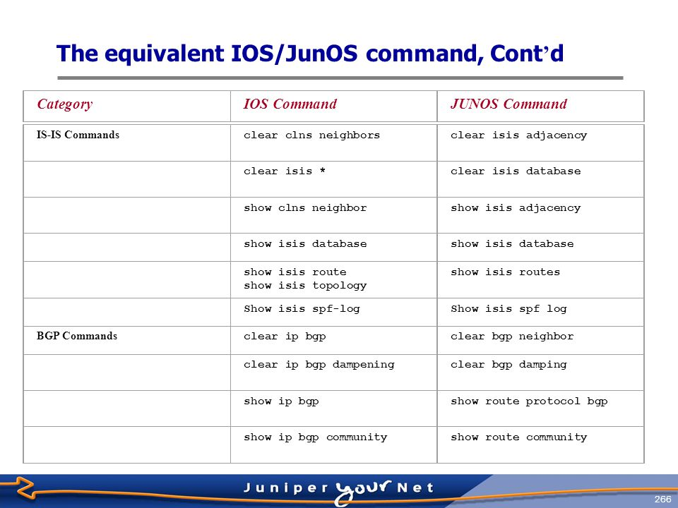 267 The equivalent IOS/JunOS command, Cont ' d CategoryIOS CommandJUNOS Command show ip bgp dampened pathsshow route damping decayed show ip bgp neighbors show bgp neighbor show ip bgp neighbors address advertised-routes show route advertising- protocol bgp address show ip bgp neighbors address received-routes show route receive- protocol bgp address show ip bgp peer-groupshow bgp group show ip bgp regexpshow route aspath-regex show ip bgp summaryshow bgp summary