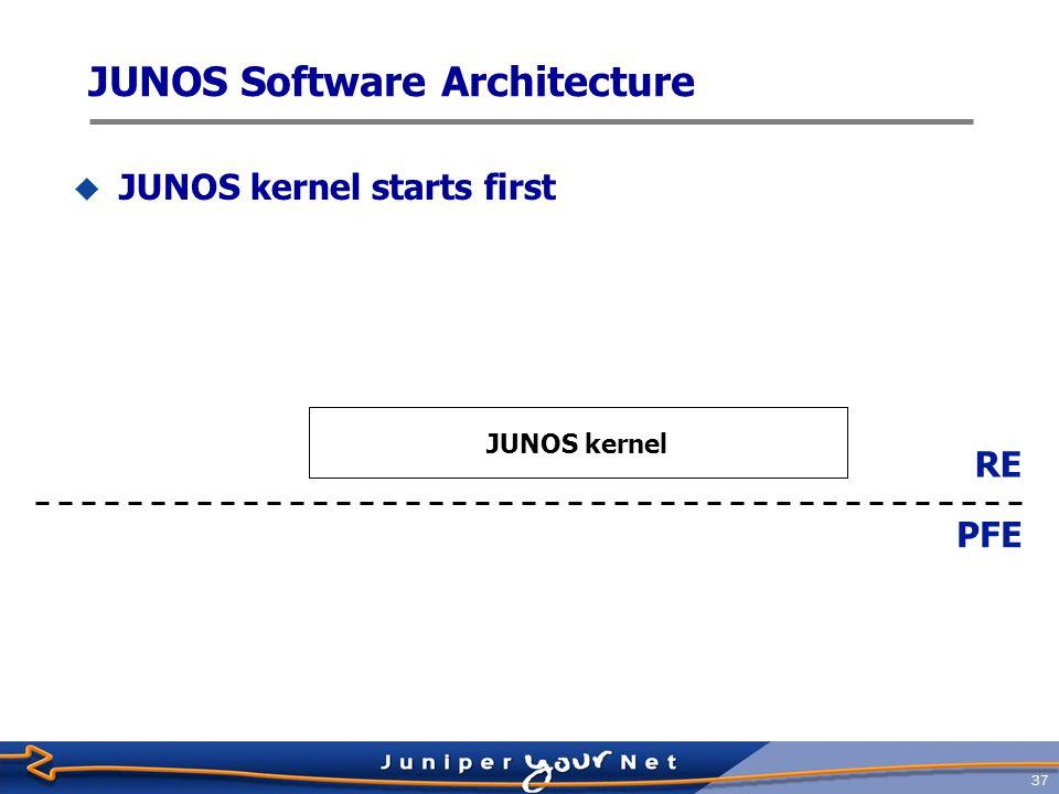 38  PFE downloads microkernel from RE JUNOS kernel RE PFE PFE microkernel JUNOS Software Architecture