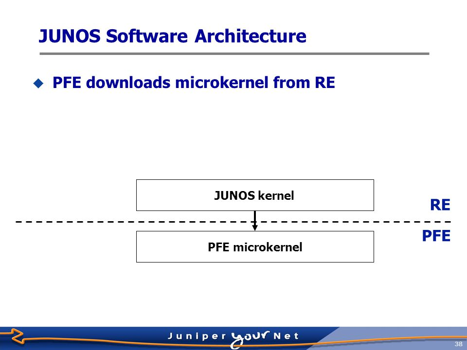 39  Both initialize in parallel Interface process Chassis process JUNOS kernel RE PFE Interface process Chassis process PFE microkernel ASICs JUNOS Software Architecture