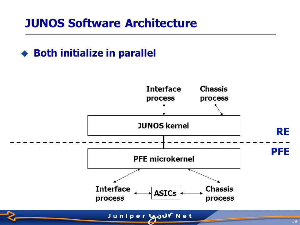 40 Routing table Routing process Interface process Chassis process JUNOS kernel Forwarding table RE PFE Interface process Chassis process PFE microkernel Forwarding table ASICs JUNOS Software Architecture