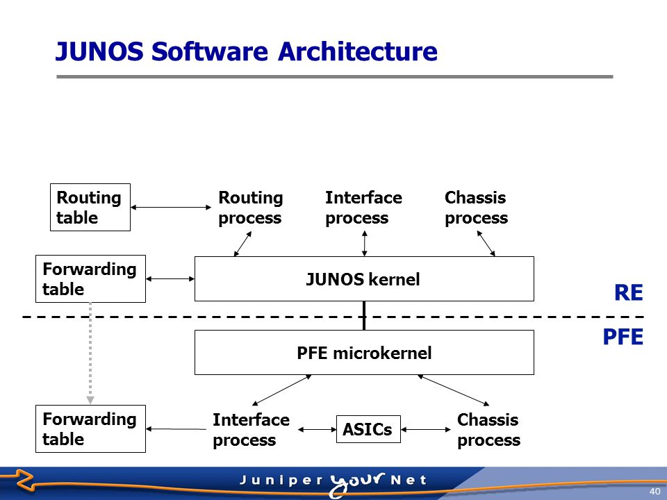 41 Routing table Routing process Interface process CLI Chassis process SNMP and Management Processes JUNOS kernel Forwarding table RE PFE Interface process Chassis process PFE microkernel Forwarding table ASICs JUNOS Software Architecture