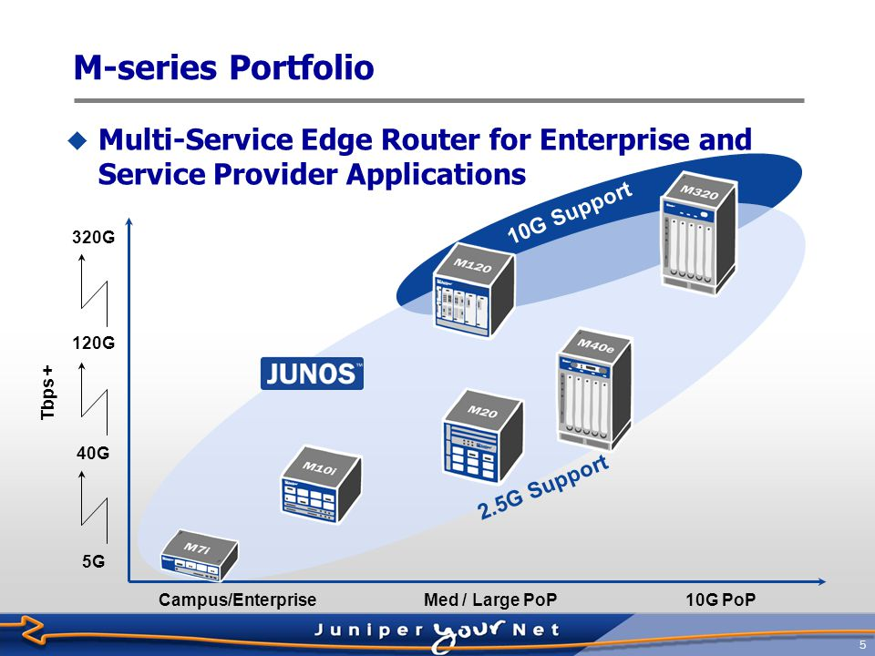 6 T-series Portfolio  Designed for core routing and peering applications 40G Support Tbps + 640G 320G Small / Med CoreMed / Large CoreLarge Core 1600G