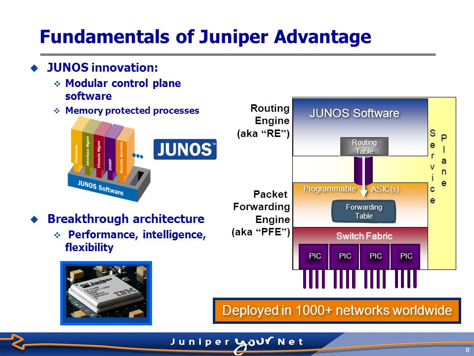 9 Hardware Architecture of Routers 'Traditional' CPU-Based Router Forwarding Routing Topology Services Common Processor Juniper Networks Architecture Forwarding Plane Forwarding Plane Control Plane Control Plane Services Plane Services Plane ProgrammableASICs Scalable, Modular OS Hardware accelerated