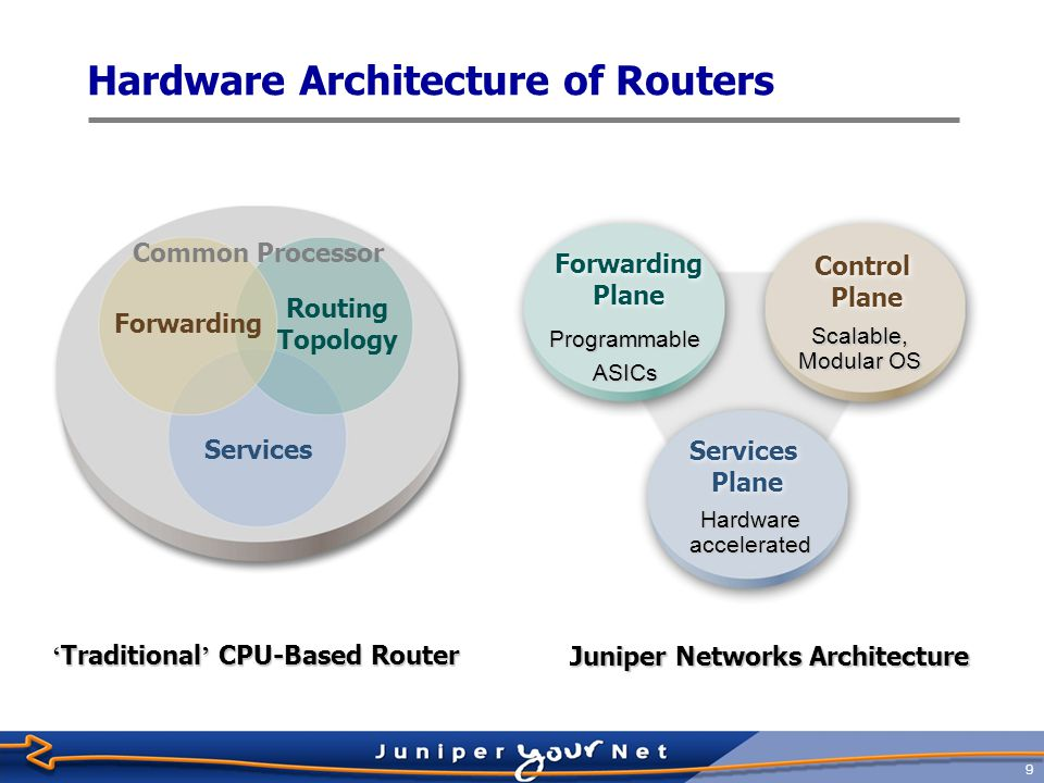 10 Separation of Control and Forwarding  All M-series and T-series platforms share the same basic design philosophy  Clean separation of control and forwarding  Routing Engine maintains routing table (RT) and creates forwarding table (FT) from it  Packet Forwarding Engine receives FT from Routing Engine Packets outPackets in PFE FT RE RTFT fxp1/bcm0