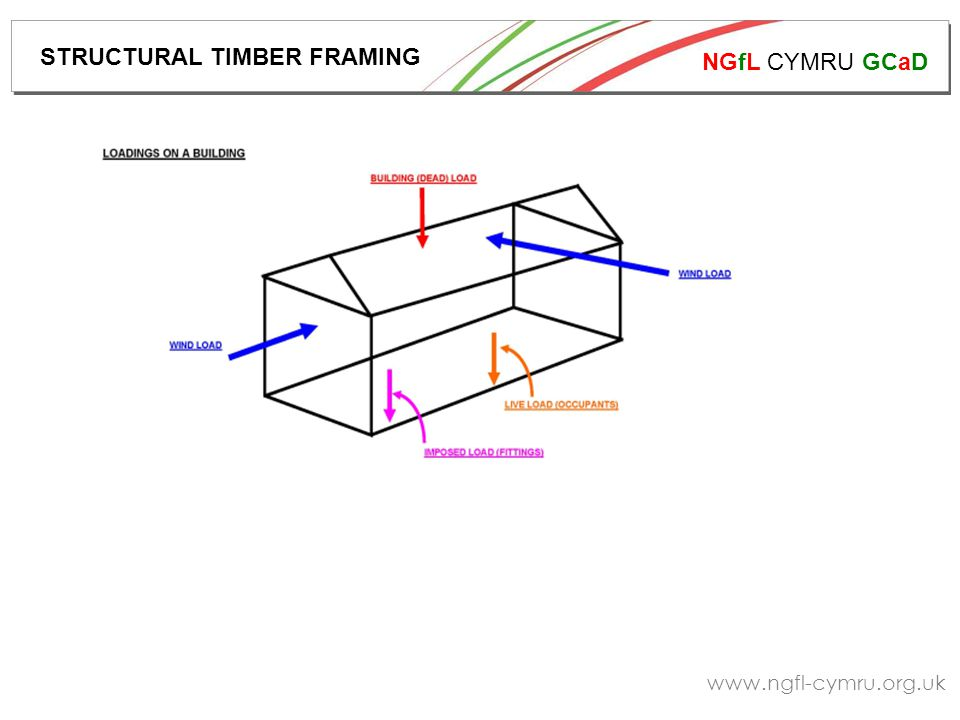NGfL CYMRU GCaD www.ngfl-cymru.org.uk Descriptions of the manufacturing process of structural elements follow:- STRUCTURAL TIMBER FRAMING