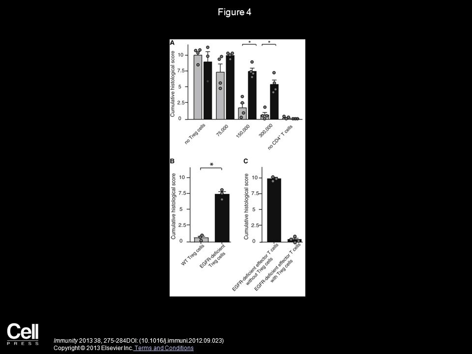 Figure 5 Immunity 2013 38, 275-284DOI: (10.1016/j.immuni.2012.09.023) Copyright © 2013 Elsevier Inc.
