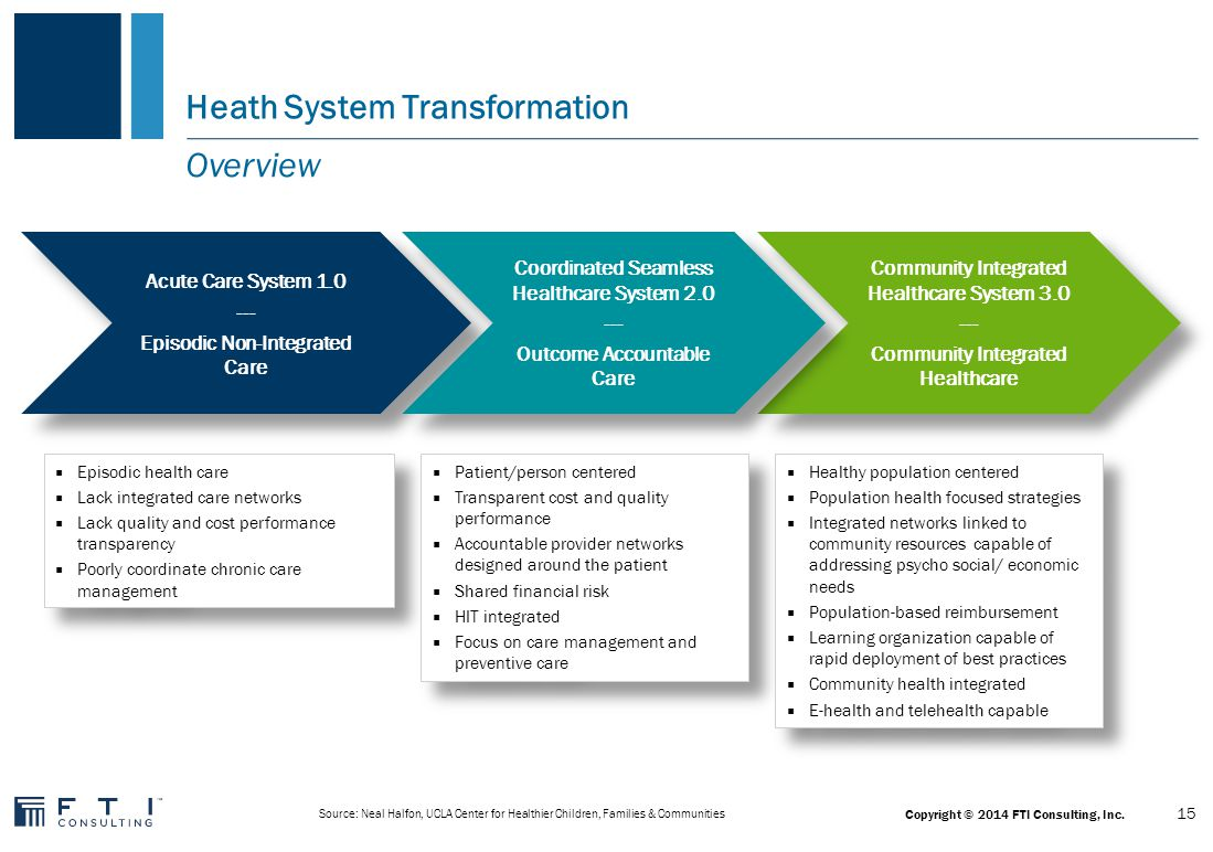 New Business Models Accountable Care Organization Clinically Integrated Network Other 16 Copyright © 2014 FTI Consulting, Inc.