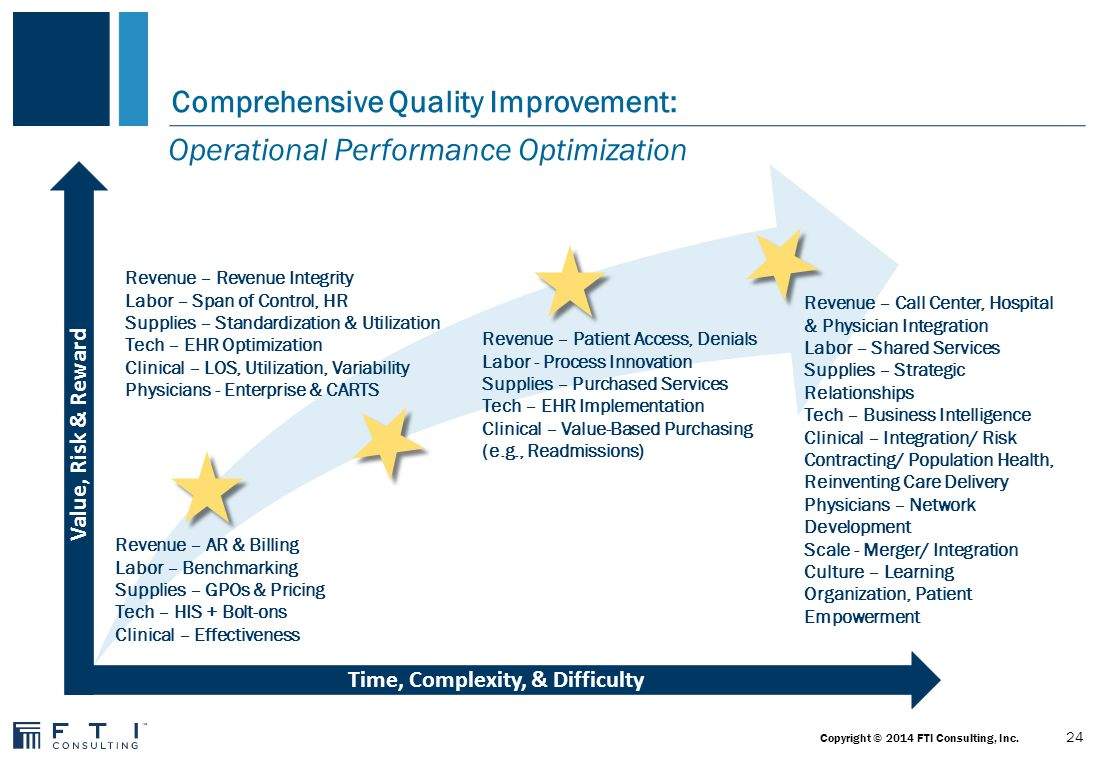 Clinical Quality Improvement: Three Core Metric Objectives Functional Status Morbidity Rate Mortality Rate 25 Copyright © 2014 FTI Consulting, Inc.