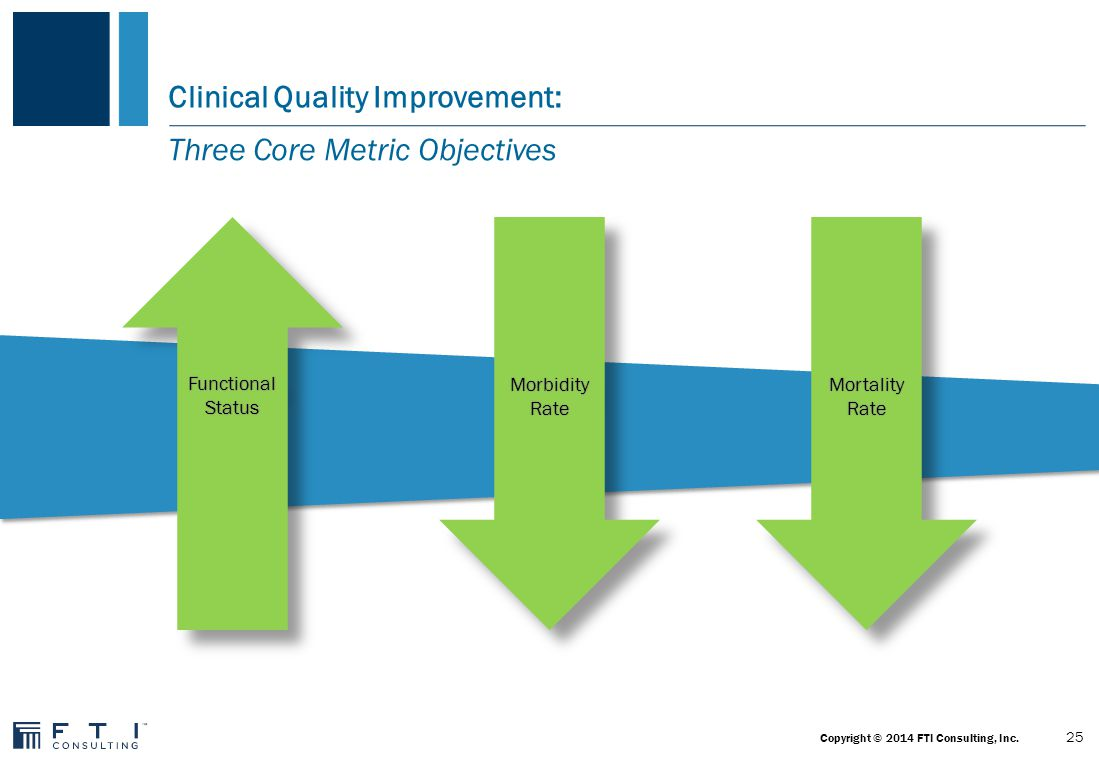Clinical Quality Improvement: Impact Evaluation Metrics Quality  Care gap closure  Peer review  Care pathway compliance Outcomes/Health Status  Potentially preventable admissions (PPAs)  Readmissions  Other potentially preventable events Satisfaction/Quality of Life  Patient satisfaction  Provider satisfaction  MD/staff retention rates Process/Behavior Change  Health Risk Assessments completed  ED wait times  Smoking Cessation  BMI Reduction Efficiency/Risk  Acute Length of Stay by DRG/CPT, etc.