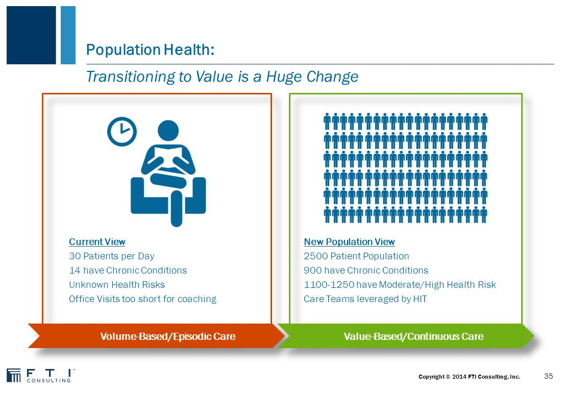 36 Copyright © 2014 FTI Consulting, Inc. Population Health: A Model