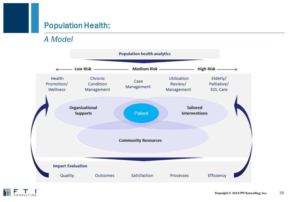 Ref.: Truman Medical Centers Population Health Dynamics: 37 Copyright © 2014 FTI Consulting, Inc.