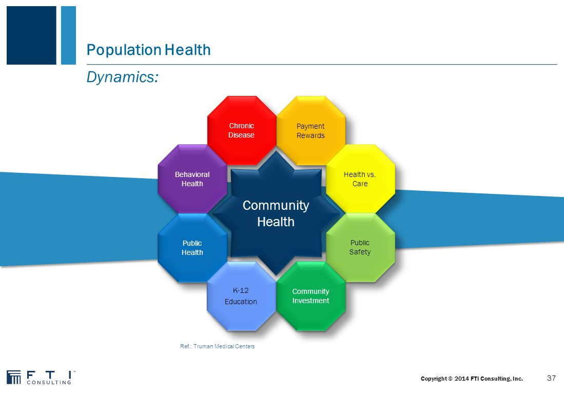 Population Health Interactive Stakeholders: 38 Copyright © 2014 FTI Consulting, Inc.